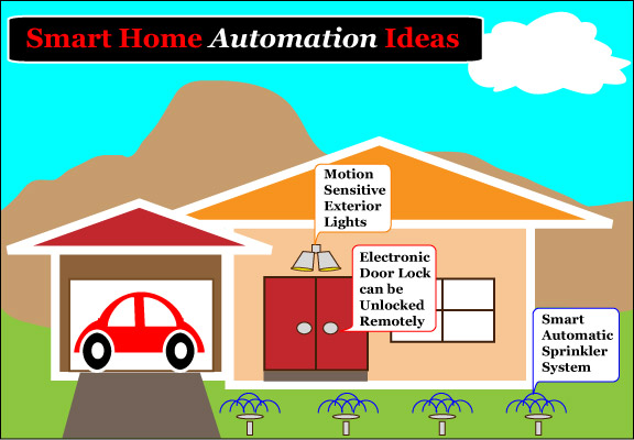 Smart Home Automation Ideas.